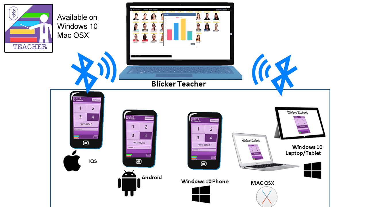 Blicker is the revolutionary Classroom Response System that